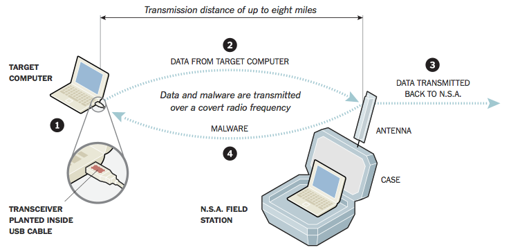 """Graphic detailing how the NSA can spy on """"offline"""" computers. (NSA document via New York Times)"""